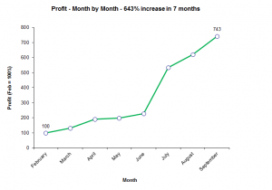 643% increase in profit
